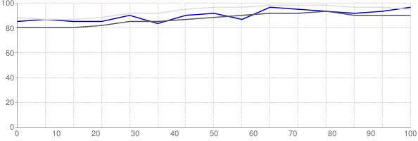 Fraction of renters in Mclean County